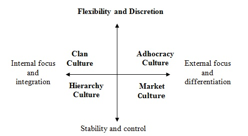 theory of organizational culture the climatic Organizational culture and climate a presentation by: kunal kumar neha anand rashmi sharma organization culture: concept a common perception held by organization's.