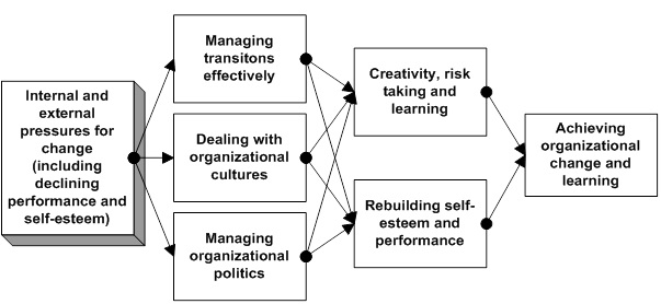 similarities and differences in cultural management Business ethics: a cross-cultural comparison between  ethical issues in the management of public and private  had similarities, yet significant differences.