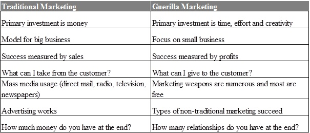 thesis on guerilla marketing Guerrilla marketing essays: over 180,000 guerrilla marketing essays, guerrilla marketing term papers, guerrilla marketing research paper, book reports 184 990 essays, term and research papers available for unlimited access.
